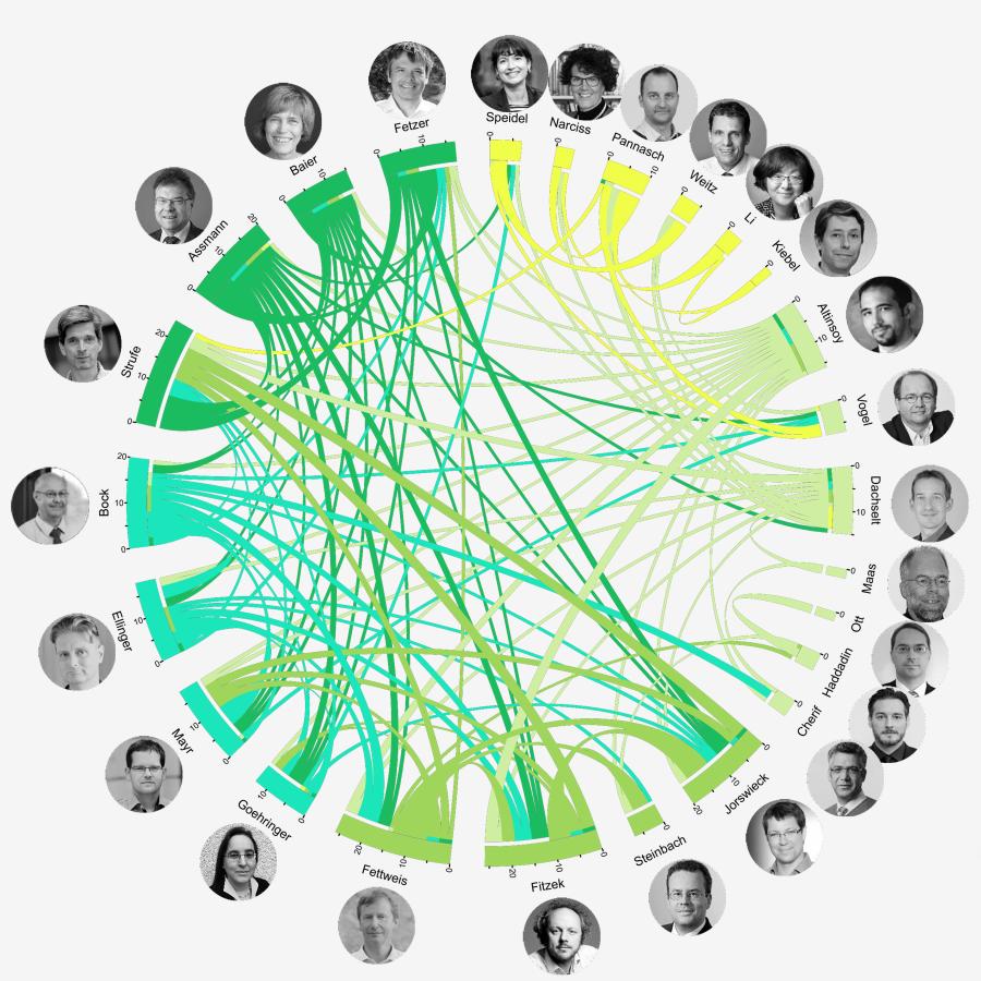 PI collaboration network graph